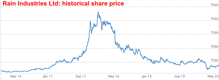 Rain Industries Ltd Historical Share Price Movement