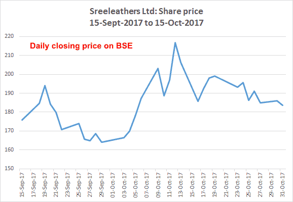 Sreeleathers Share Price 15 Sept 2017 To 15 Oct 2017