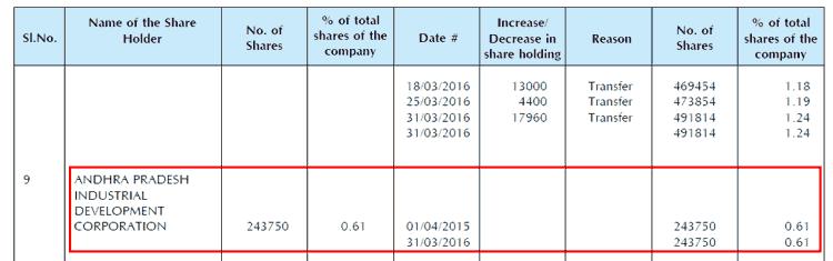 Srikalahasti Pipes Ltd APDC Shareholding