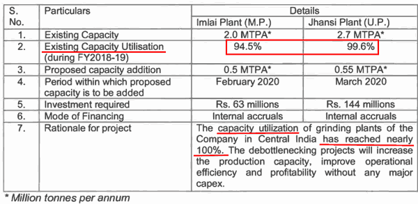 Debottlenecking Expansion Plans Of Heidelberg Cement India Ltd Capacity Utilization Nearly 100%