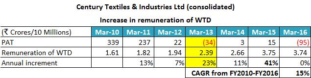 Century Textiles & Industries Ltd 2010 2016 Remuneration Of WTD