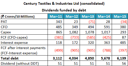 Century Textiles & Industries Ltd 2011 2015 Dividends Funded By Debt