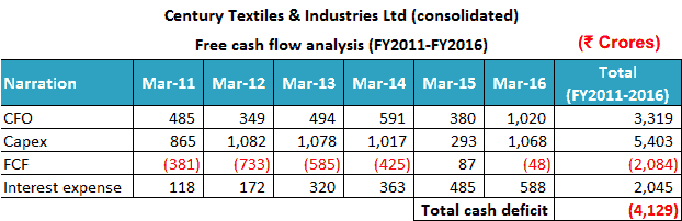 Century Textiles & Industries Ltd 2011 2016 Free Cash Flow Analysis