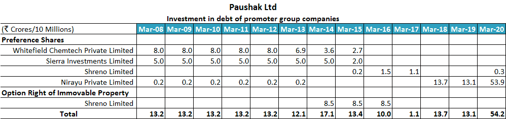 Paushak Ltd Investment In Debt Of Promoter Group Entities