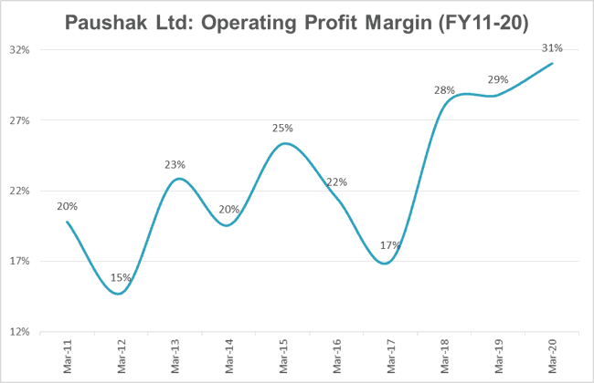 Paushak Ltd Operating Profit Margin OPM FY2011 2020