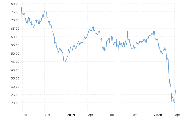 Crude Oil Price History FY2018 2020