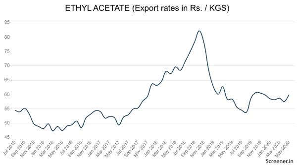 Ethyl Acetate Export Prices India