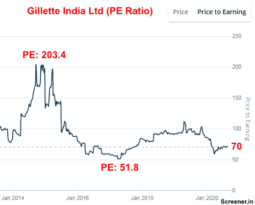 Gillette India Ltd PE Ratio