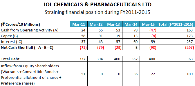 IOL CHEMICALS And PHARMACEUTICALS LTD Straining Financial Position During FY2011 2015
