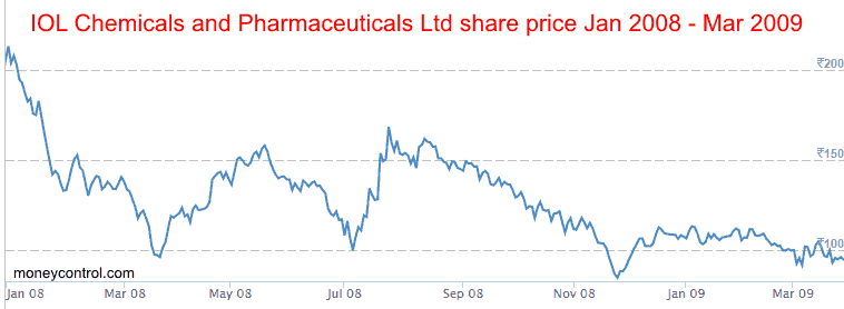 IOL CHEMICALS And PHARMACEUTICALS LTD Share Price January 2008 March 2009