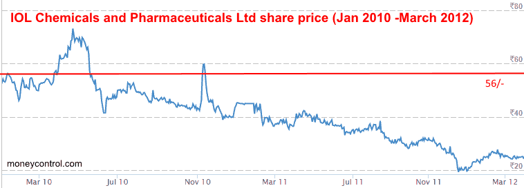 IOL CHEMICALS And PHARMACEUTICALS LTD Share Price January 2010 To March 2012