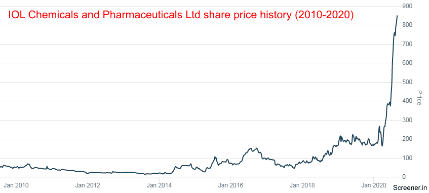 IOL CHEMICALS And PHARMACEUTICALS LTD Share Price History 2010 2020