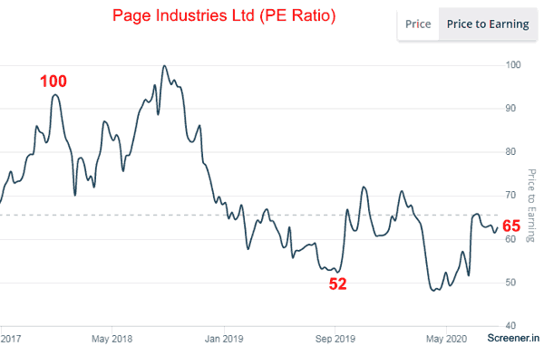 Page Industries Ltd PE Ratio