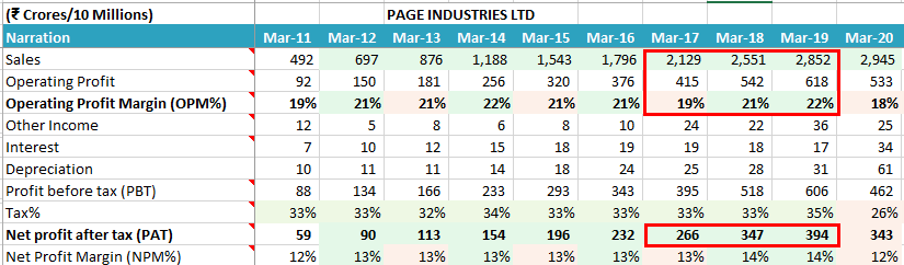 Page Industries Ltd Financial Performance