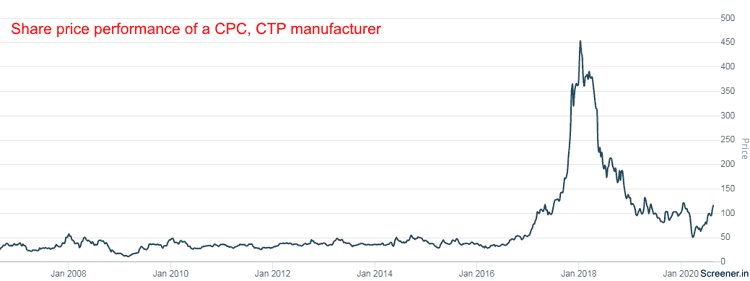 Share Price Performance Of A CPC CTP Manufacturer Rain Industries Ltd