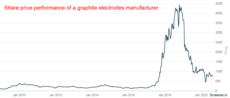 Share Price Performance Of A Graphite Electrode Manufacturer HEG Ltd