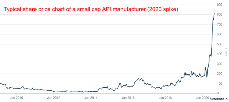 Typical Share Price Chart Of A Small Cap API Manufacturer 2020 Spike IOL Chemicals & Pharmaceuticals Ltd