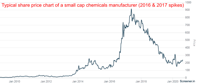 Typical Share Price Chart Of A Small Cap Chemicals Manufacturer 2016 And 2017 Spikes AksharChem (India) Ltd