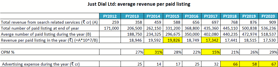 Just Dial Ltd Average Revenue Per Paid Listing Of Company