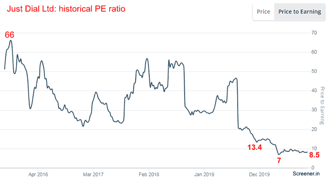 Just Dial Ltd Historical PE Ratio