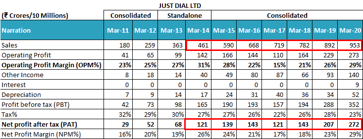 Just Dial Ltd Sales And Profit Trend FY2011 FY2020