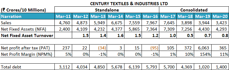Century Textiles And Industries Ltd Net Fixed Asset Turnover Ratio NFAT