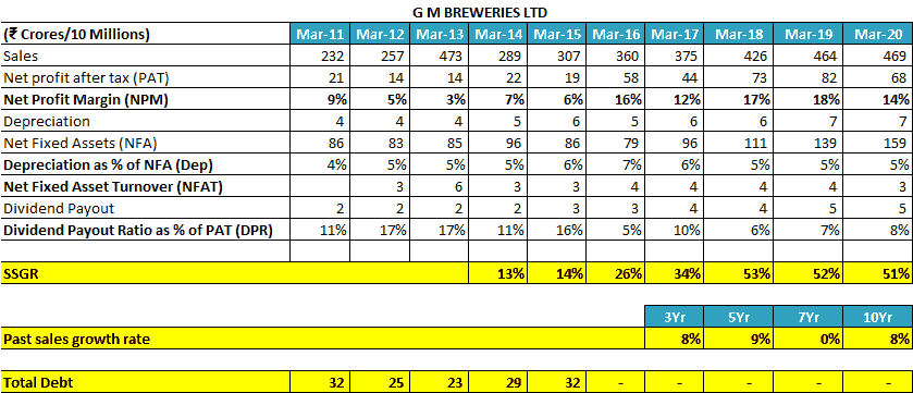 GM Breweries Ltd Self Sustainable Growth Rate SSGR