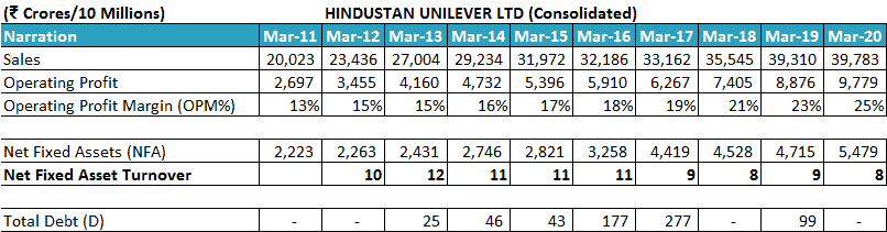 Hindustan Unilever Ltd Net Fixed Asset Turnover Ratio NFAT