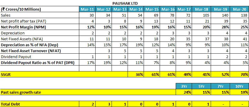 Paushak Ltd Self Sustainable Growth Rate SSGR 1