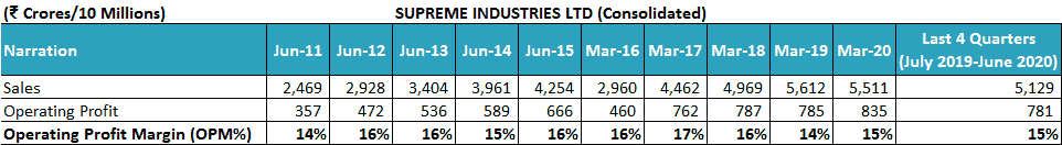 Supreme Industries Ltd business analysis Operating Profit Margin Opm