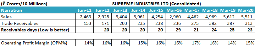 Supreme Industries Ltd Receivables Days Of Sales Outstanding DSO Operating Profit Margin OPM