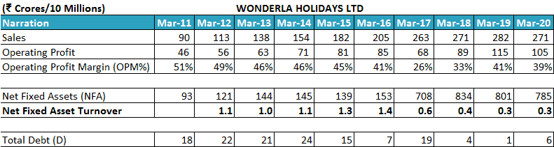 Wonderla Holidays Ltd Net Fixed Asset Turnover Ratio NFAT