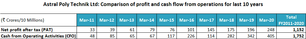 Astral Poly Technik Ltd Comparison Of Profit And Cash Flow From Operations For Last 10 Years