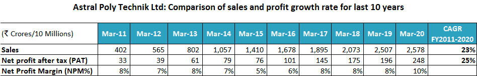 Astral Poly Technik Ltd Comparison Of Sales And Profit Growth Rate For Last 10 Years