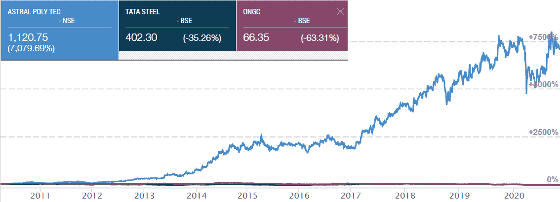 Astral Poly Technik Ltd Tata Steel ONGC Share Price Movement In Last 10 Years