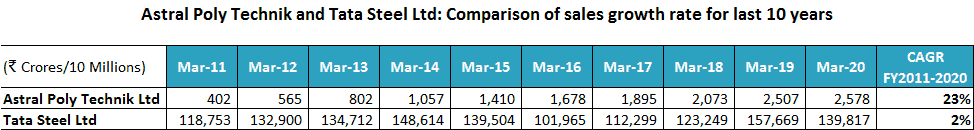 Astral Poly Technik And Tata Steel Ltd Comparison Of Sales Growth Rate For Last 10 Years