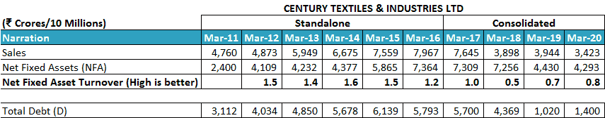 Century Textiles And Industries Ltd Net Fixed Asset Turnover