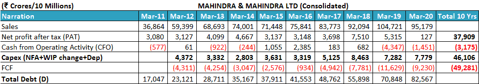 Mahindra And Mahindra Ltd Net Profit And Cash Flow From Operations Cfo Comparison Free Cash Flow And Capital Expenditure