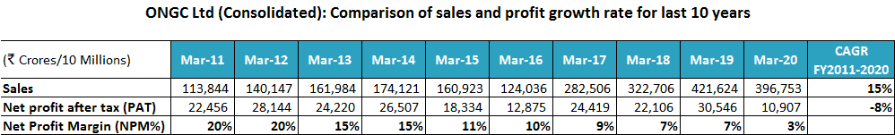 ONGC Ltd Consolidated Comparison Of Sales And Profit Growth Rate For Last 10 Years