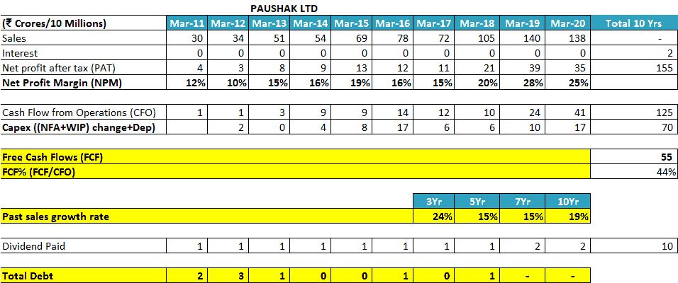 Paushak Ltd Free Cash Flow FCF