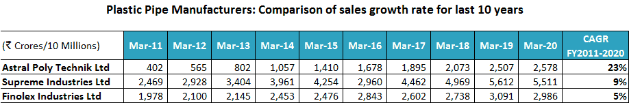 Plastic Pipe Manufacturers Comparison Of Sales Growth Rate For Last 10 Years