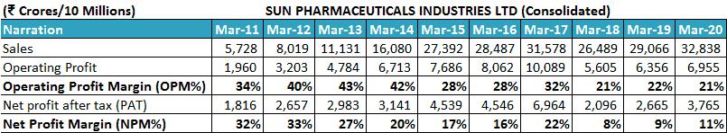 Sun Pharmaceuticals Industries Ltd Profit Margins