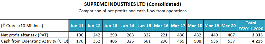 Supreme Industries Ltd Comparison Of Net Profits And Cash Flow From Operations