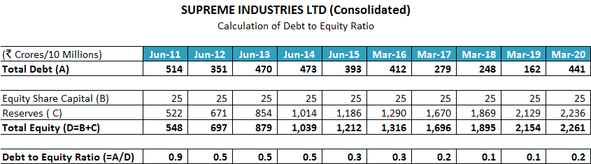 Supreme Industries Ltd Debt To Equity Ratio