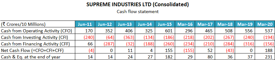 Supreme Industries Ltd Cash Flow Statement Analysis