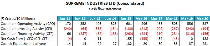 Supreme Industries Ltd Cash Flow Statement Analysis