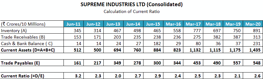 Supreme Industries Ltd Current Ratio CR