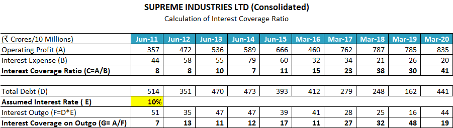Supreme Industries Ltd Interest Coverage Ratio