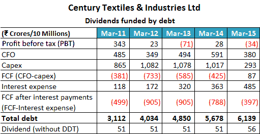 Century Textiles & Industries Ltd 2011 2015 Dividends Funded By Debt 1