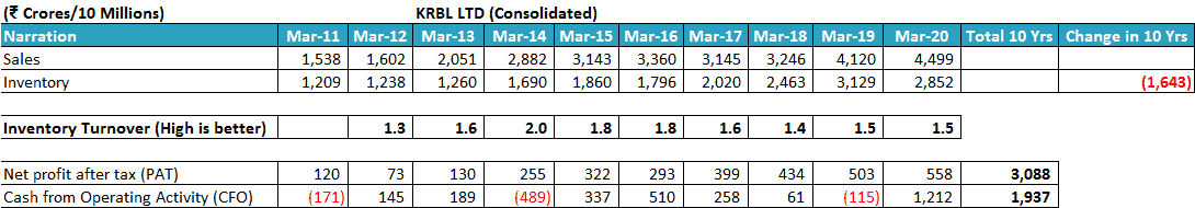 KRBL Ltd Inventory Turnover Ratio